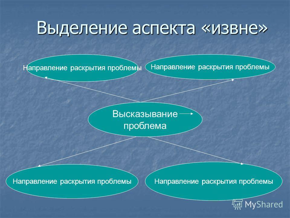 Выделение аспекта «извне» Высказывание проблема Направление раскрытия проблемы