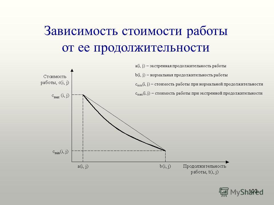 103 Зависимость стоимости работы от ее продолжительности a(i, j) – экстренная продолжительность работы b(i, j) – нормальная продолжительность работы c min (i, j) – стоимость работы при нормальной продолжительности c max (i, j) – стоимость работы при