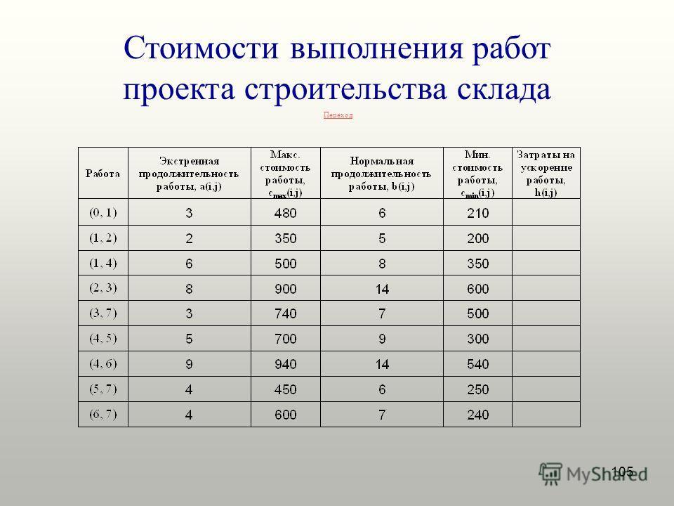 105 Переход Стоимости выполнения работ проекта строительства склада