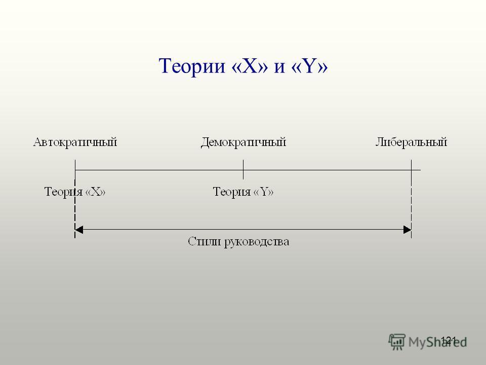 121 Теории «X» и «Y»