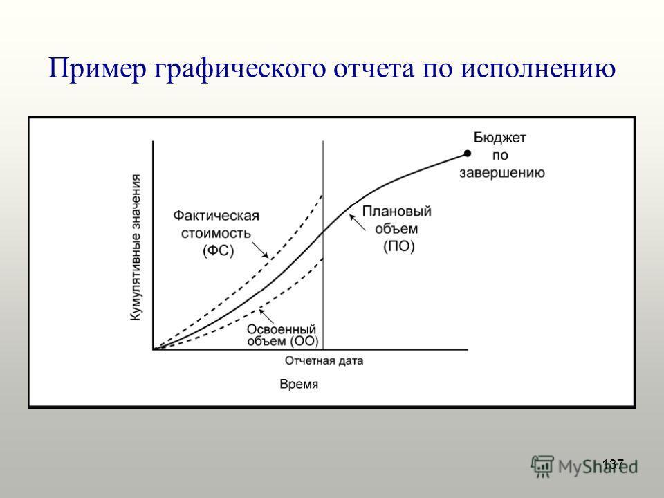 137 Пример графического отчета по исполнению