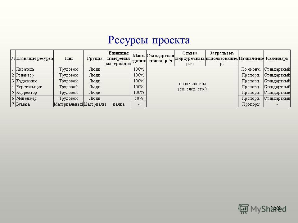 153 Ресурсы проекта