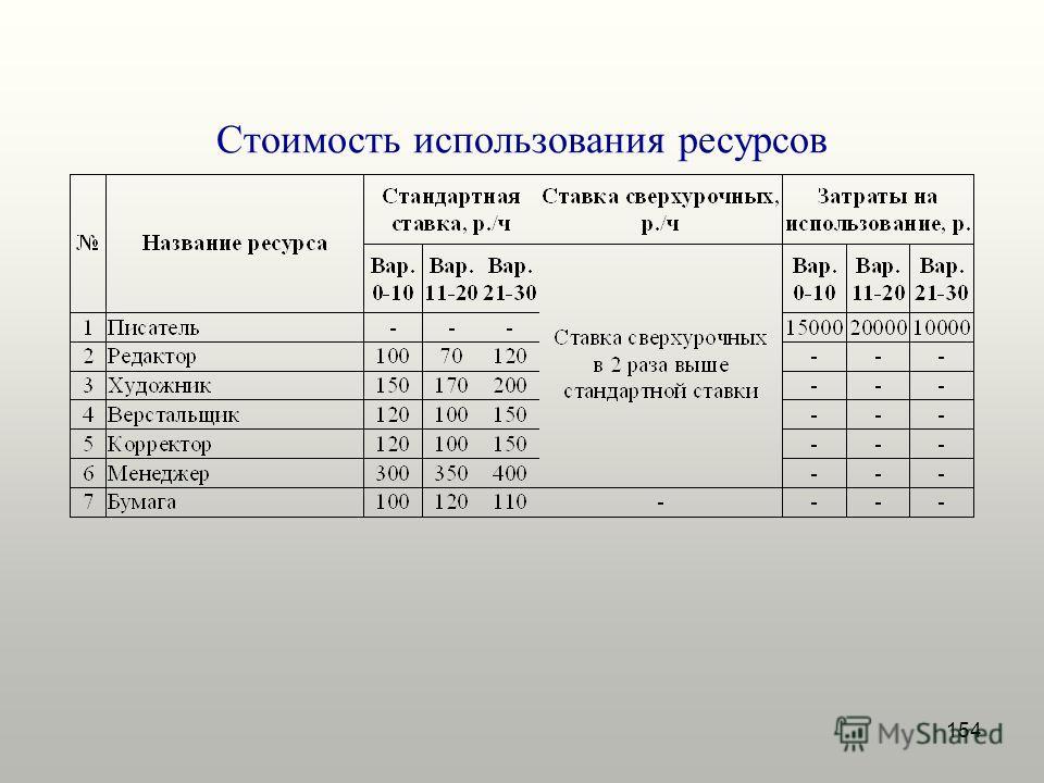 154 Стоимость использования ресурсов