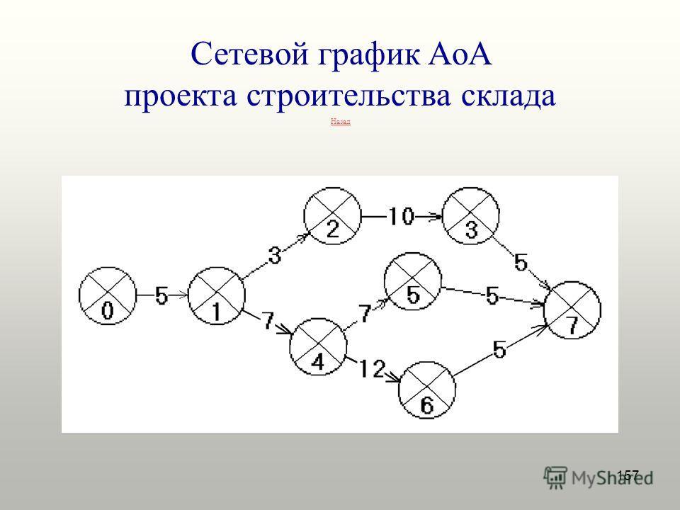157 Сетевой график AoA проекта строительства склада Назад