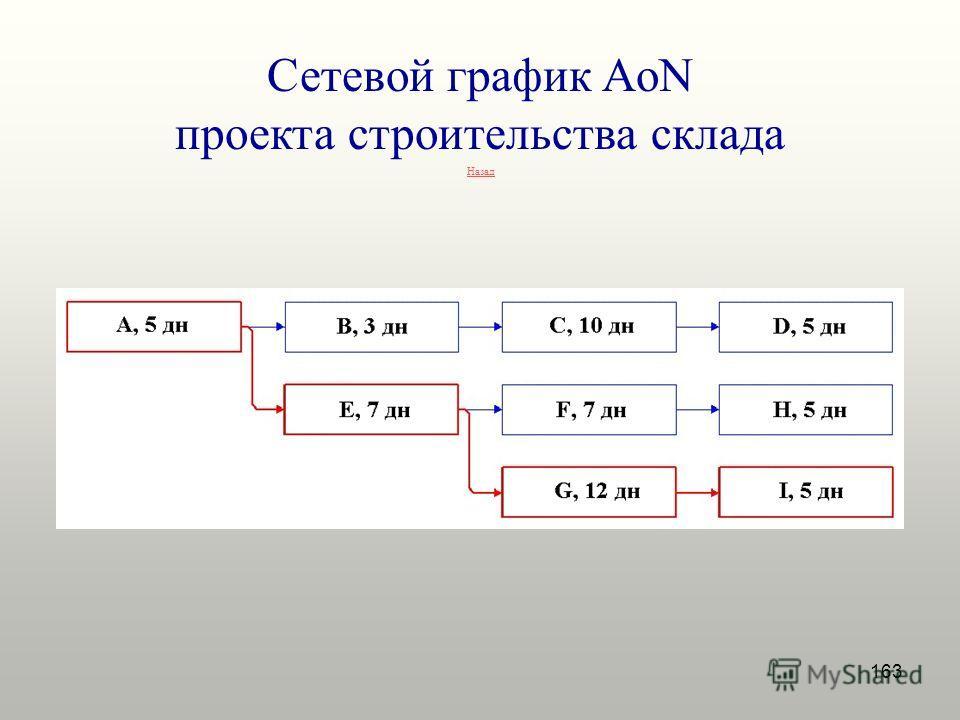 163 Сетевой график AoN проекта строительства склада Назад
