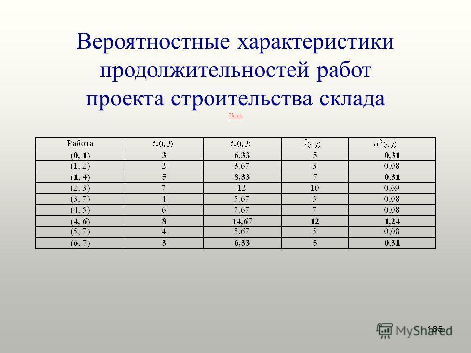 165 Вероятностные характеристики продолжительностей работ проекта строительства склада Назад