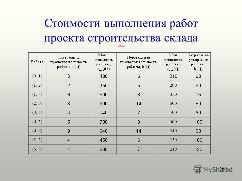 167 Стоимости выполнения работ проекта строительства склада Назад