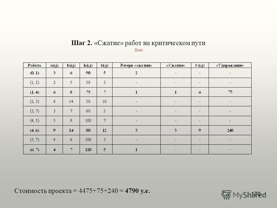 170 Шаг 2. «Сжатие» работ на критическом пути Назад Стоимость проекта = 4475+75+240 = 4790 у.е.