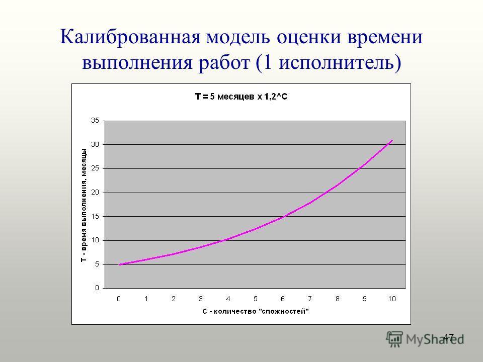 47 Калиброванная модель оценки времени выполнения работ (1 исполнитель)