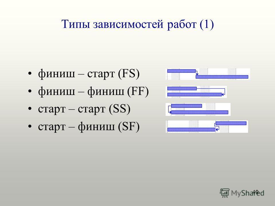 49 Типы зависимостей работ (1) финиш – старт (FS) финиш – финиш (FF) старт – старт (SS) старт – финиш (SF)