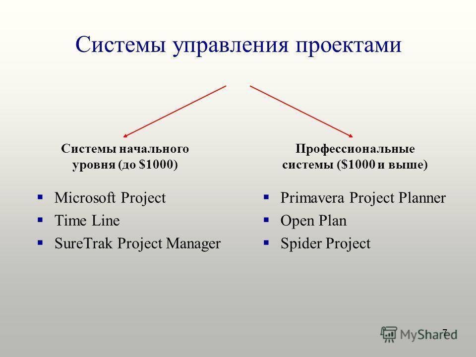 7 Системы управления проектами Системы начального уровня (до $1000) Профессиональные системы ($1000 и выше) Microsoft Project Time Line SureTrak Project Manager Primavera Project Planner Open Plan Spider Project