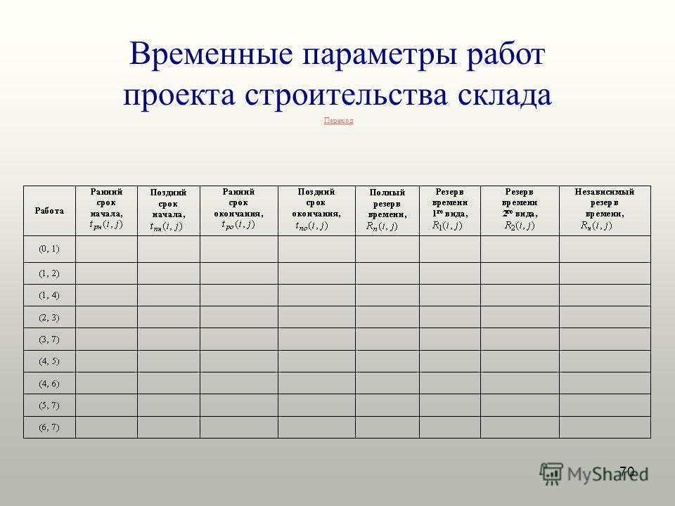 70 Временные параметры работ проекта строительства склада Переход