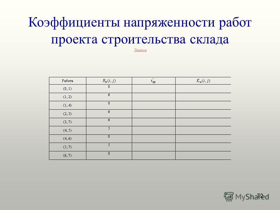 72 Коэффициенты напряженности работ проекта строительства склада Переход