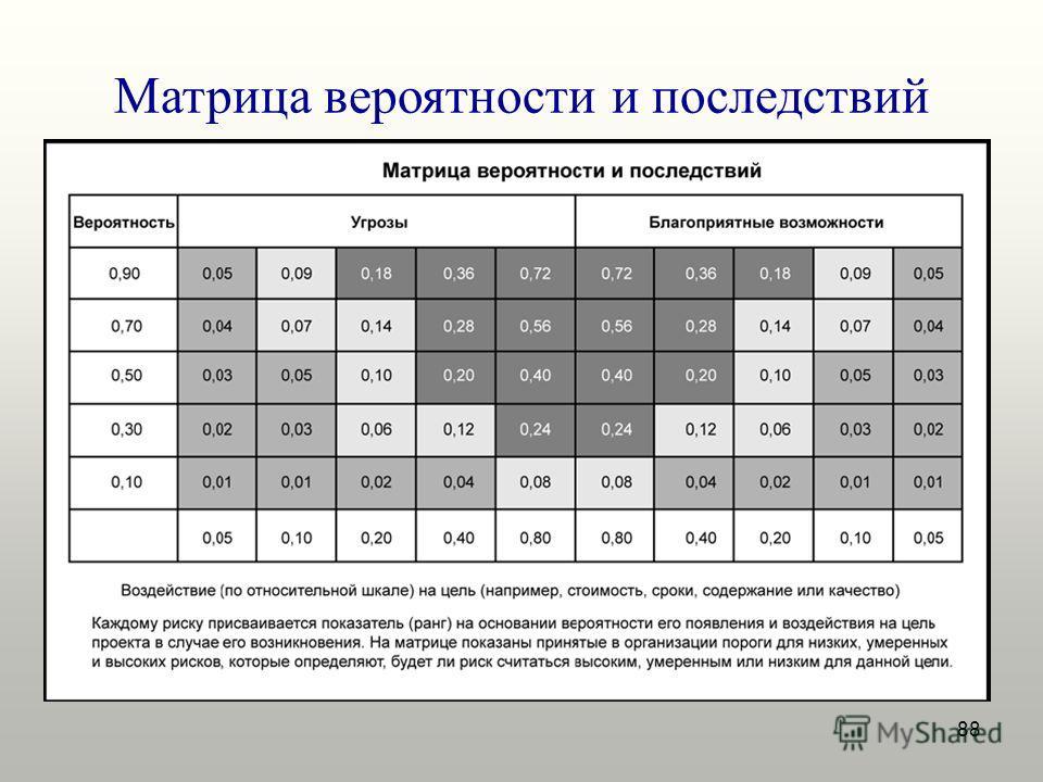 88 Матрица вероятности и последствий