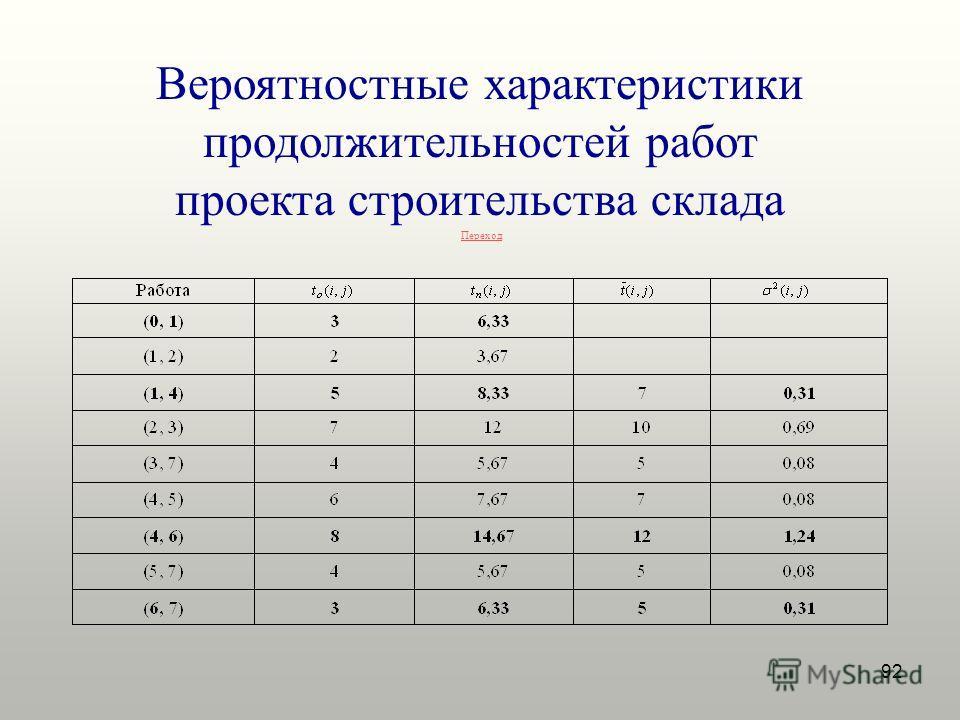 92 Вероятностные характеристики продолжительностей работ проекта строительства склада Переход