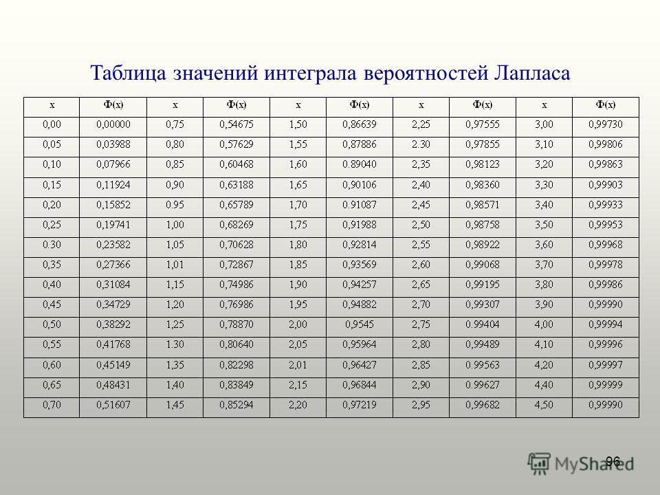96 Таблица значений интеграла вероятностей Лапласа