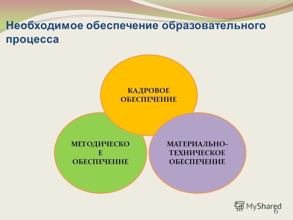 Необходимое обеспечение образовательного процесса МЕТОДИЧЕСКО Е ОБЕСПЕЧЕНИЕ КАДРОВОЕ ОБЕСПЕЧЕНИЕ МАТЕРИАЛЬНО- ТЕХНИЧЕСКОЕ ОБЕСПЕЧЕНИЕ 6