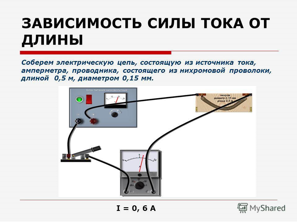 ЗАВИСИМОСТЬ СИЛЫ ТОКА ОТ ДЛИНЫ Соберем электрическую цепь, состоящую из источника тока, амперметра, проводника, состоящего из нихромовой проволоки, длиной 0,5 м, диаметром 0,15 мм. I = 0, 6 А