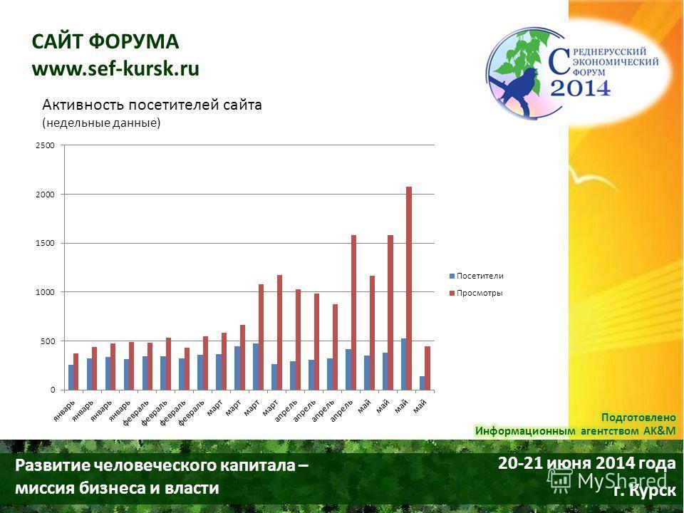 Развитие человеческого капитала – миссия бизнеса и власти 20-21 июня 2014 года г. Курск САЙТ ФОРУМА www.sef-kursk.ru Активность посетителей сайта (недельные данные)