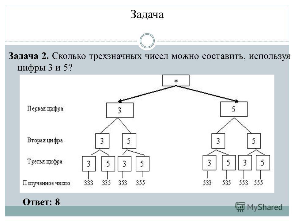 Задача Задача 2. Сколько трехзначных чисел можно составить, используя цифры 3 и 5? Ответ: 8