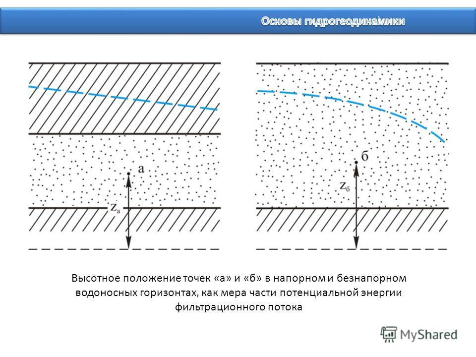 Высотное положение точек «а» и «б» в напорном и безнапорном водоносных горизонтах, как мера части потенциальной энергии фильтрационного потока