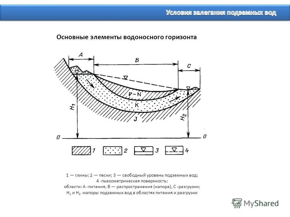 1 глины; 2 пески; 3 свободный уровень подземных вод; 4 -пьезометрическая поверхность; области: А -питания, В распространения (напора), С -разгрузки; Н 1 и Н 2 -напоры подземных вод в областях питания и разгрузки Основные элементы водоносного горизон