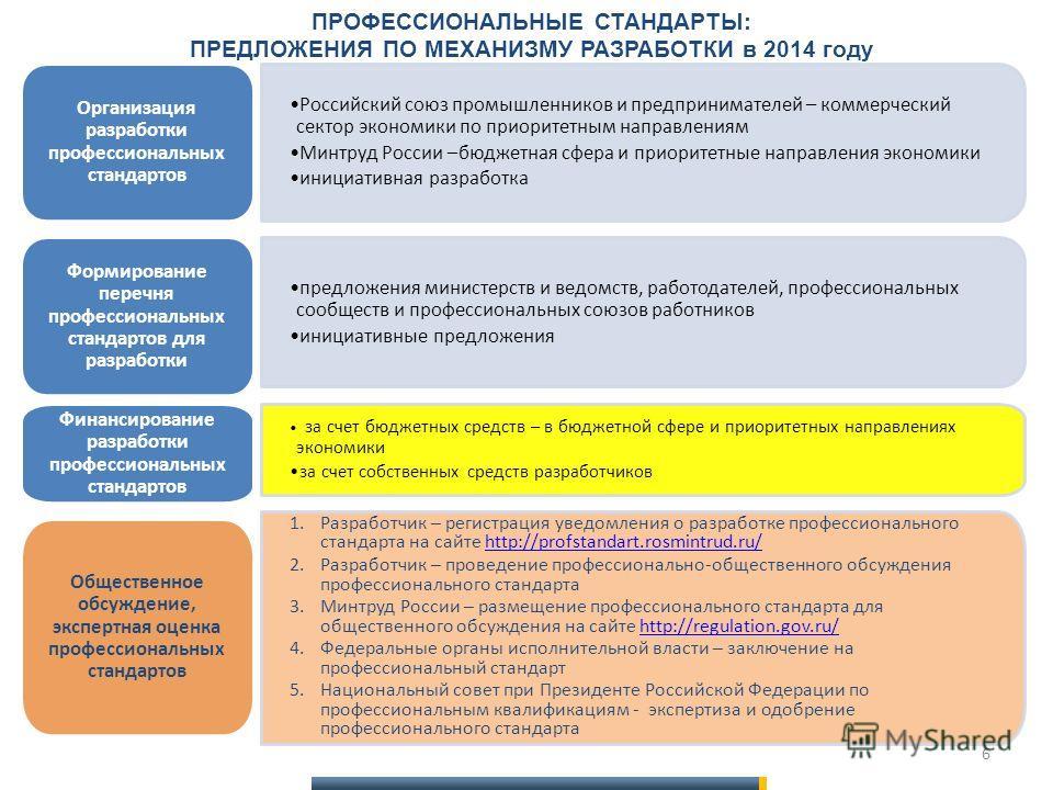 ПРОФЕССИОНАЛЬНЫЕ СТАНДАРТЫ: ПРЕДЛОЖЕНИЯ ПО МЕХАНИЗМУ РАЗРАБОТКИ в 2014 году Российский союз промышленников и предпринимателей – коммерческий сектор экономики по приоритетным направлениям Минтруд России –бюджетная сфера и приоритетные направления экон