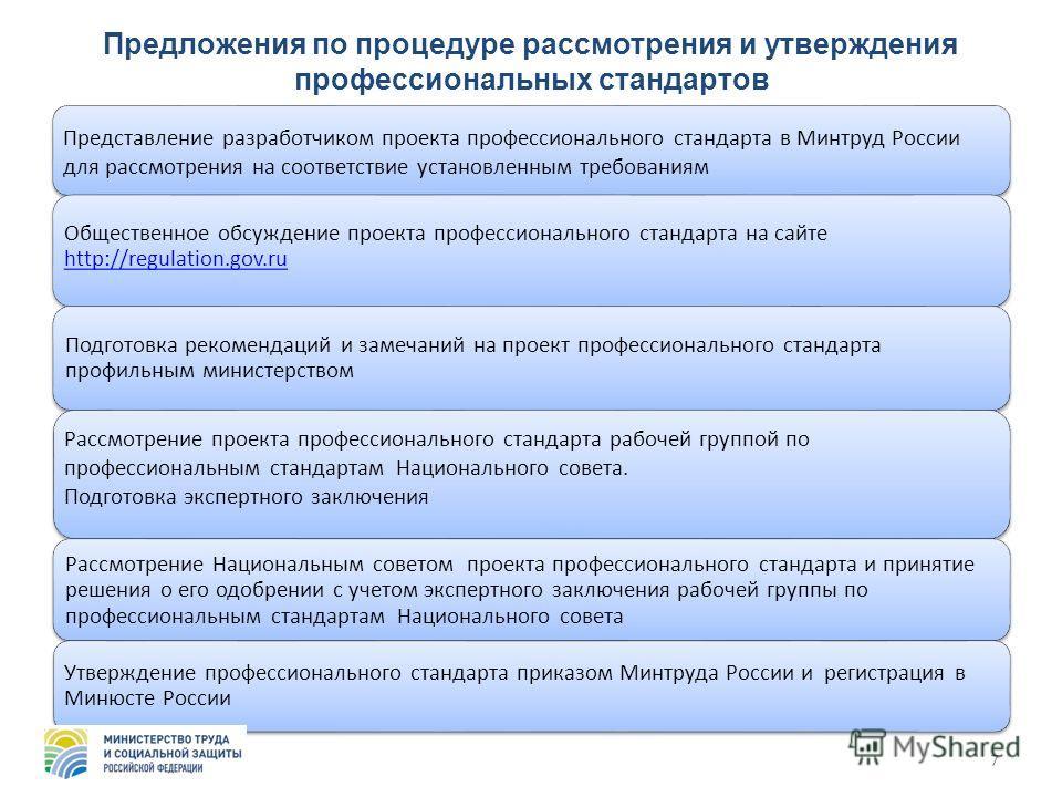 Предложения по процедуре рассмотрения и утверждения профессиональных стандартов Представление разработчиком проекта профессионального стандарта в Минтруд России для рассмотрения на соответствие установленным требованиям Общественное обсуждение проект