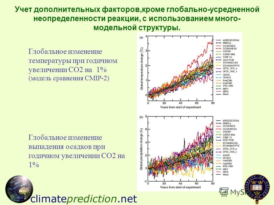 Учет дополнительных факторов,кроме глобально-усредненной неопределенности реакции, с использованием много- модельной структуры. Глобальное изменение температуры при годичном увеличении СО2 на 1% (модель сравнения CMIP-2) Глобальное изменение выпадени