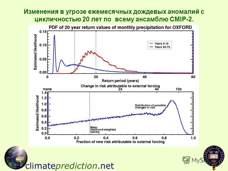 Изменения в угрозе ежемесячных дождевых аномалий с цикличностью 20 лет по всему ансамблю CMIP-2.