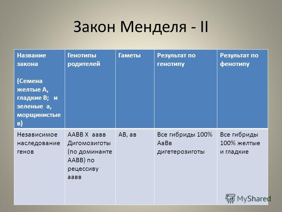 Закон Менделя - II Название закона (Семена желтые А, гладкие В; и зеленые а, морщинистые в) Генотипы родителей ГаметыРезультат по генотипу Результат по фенотипу Независимое наследование генов ААВВ Х аавв Дигомозиготы (по доминанте ААВВ) по рецессиву