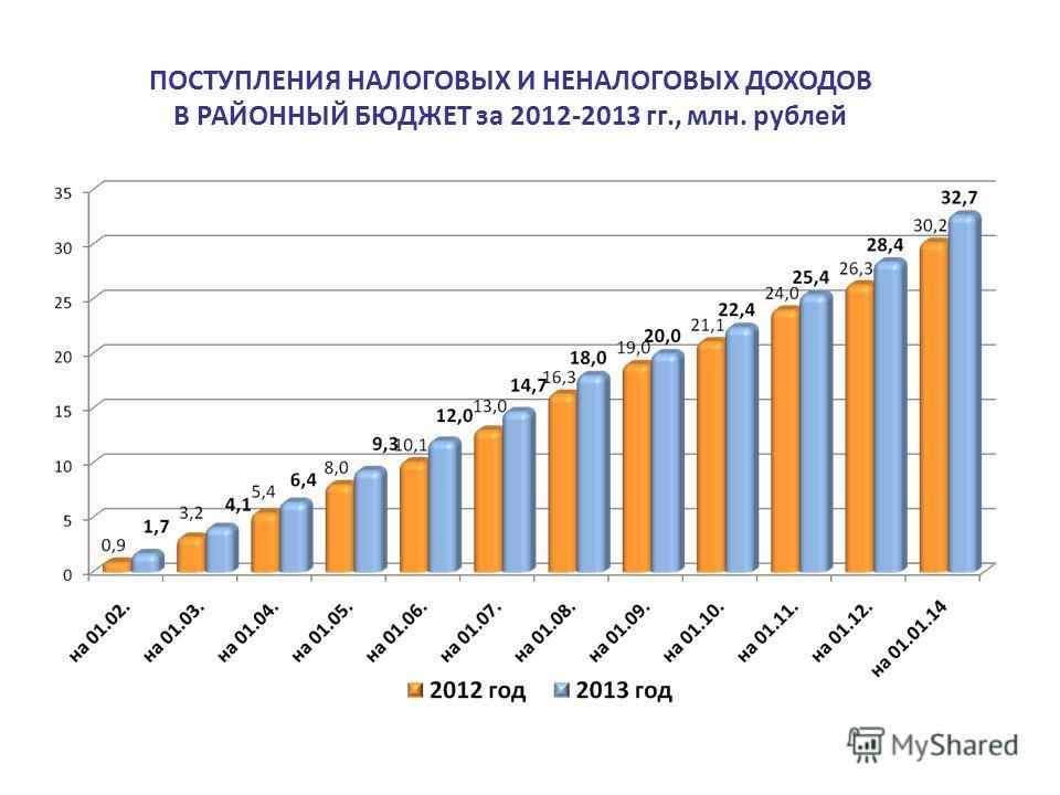 ПОСТУПЛЕНИЯ НАЛОГОВЫХ И НЕНАЛОГОВЫХ ДОХОДОВ В РАЙОННЫЙ БЮДЖЕТ за 2012-2013 гг., млн. рублей