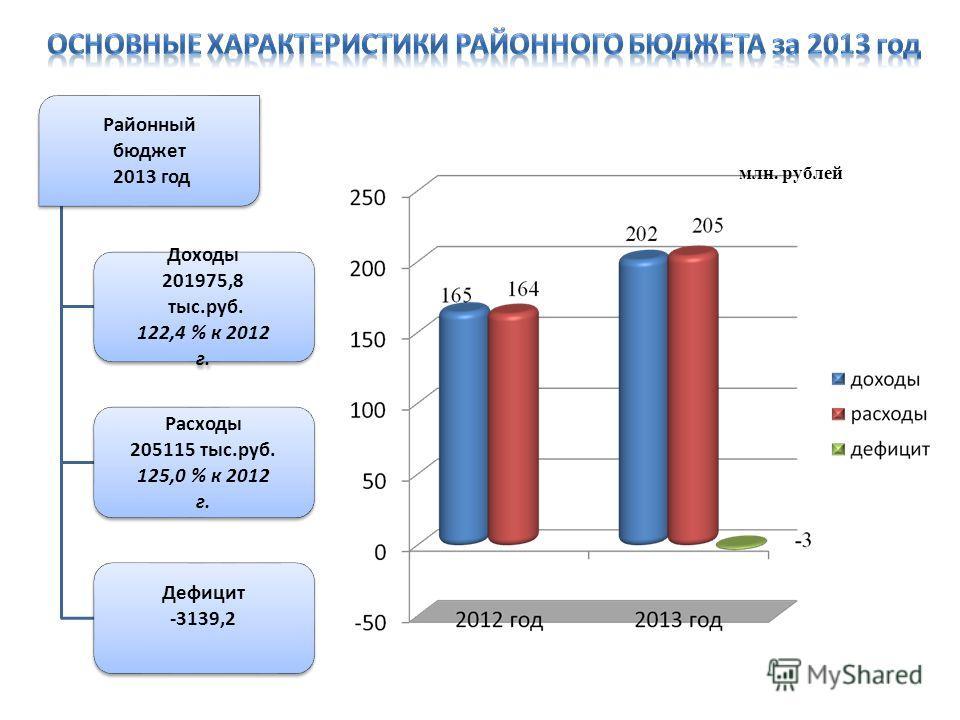 Районный бюджет 2013 год Доходы 201975,8 тыс.руб. 122,4 % к 2012 г. Расходы 205115 тыс.руб. 125,0 % к 2012 г. Дефицит -3139,2 млн. рублей