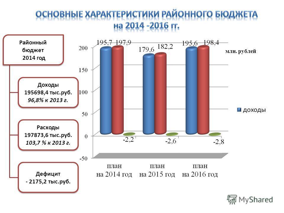 Районный бюджет 2014 год Доходы 195698,4 тыс.руб. 96,8% к 2013 г. Расходы 197873,6 тыс.руб. 103,7 % к 2013 г. Дефицит - 2175,2 тыс.руб. млн. рублей