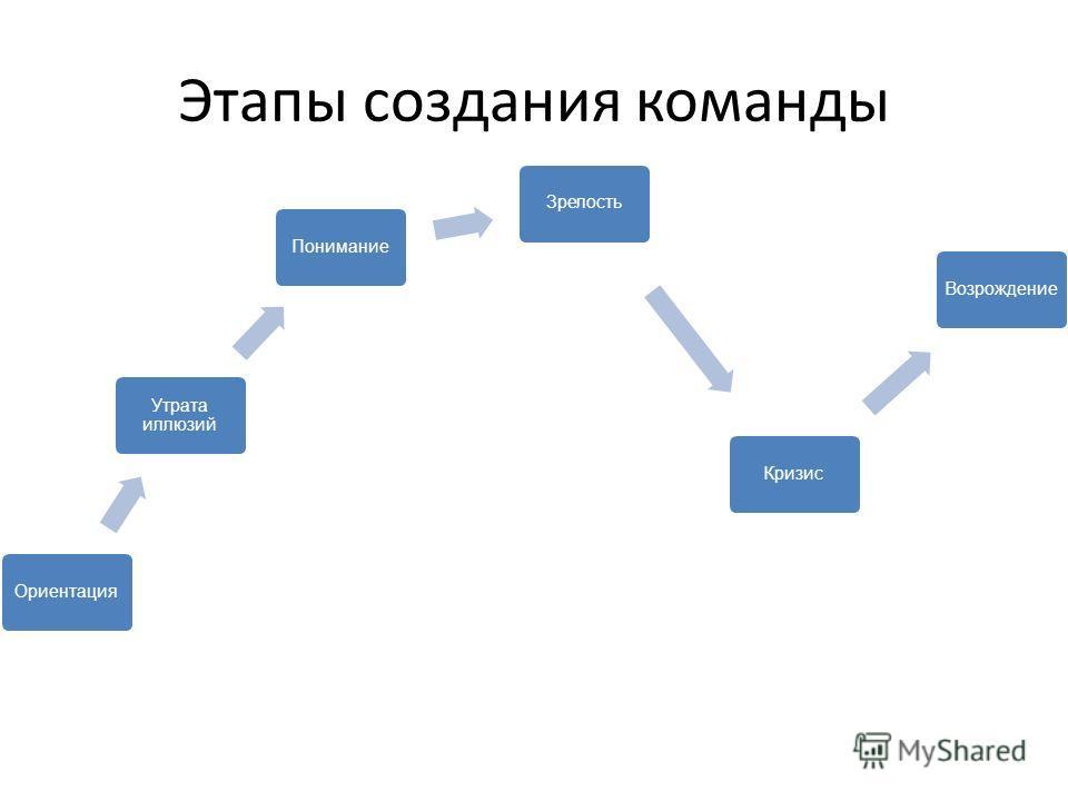 Этапы создания команды Ориентация Утрата иллюзий ПониманиеЗрелостьКризисВозрождение
