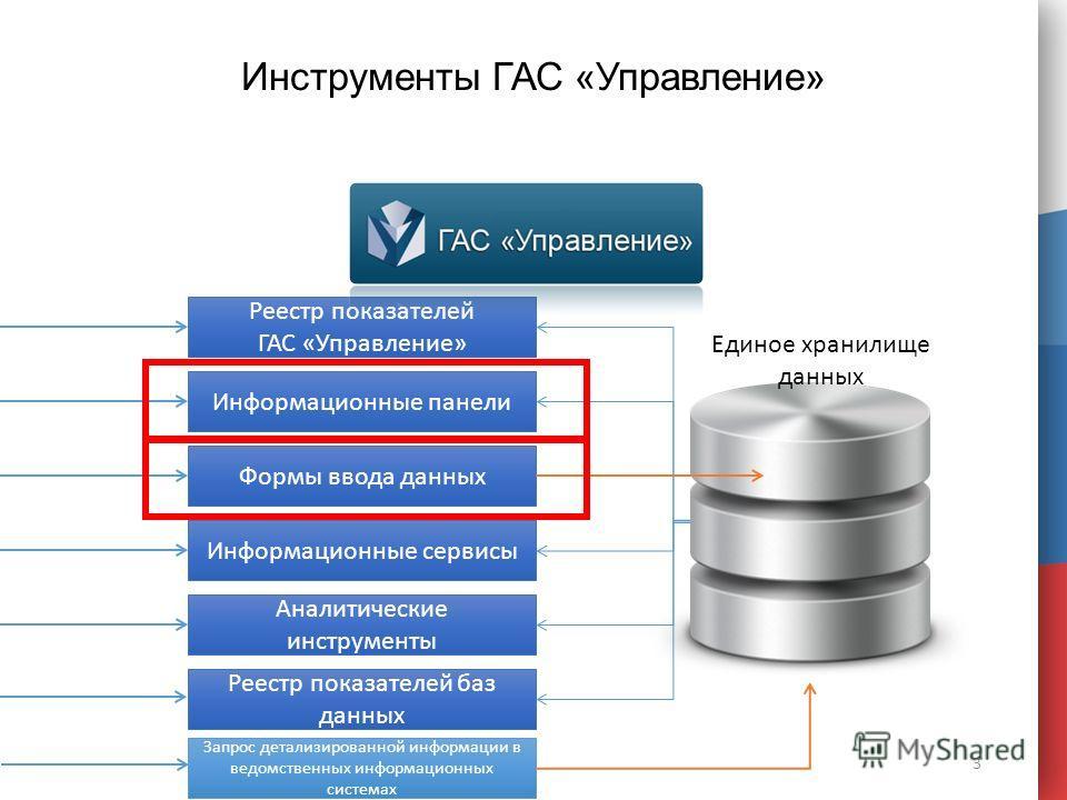 Инструменты ГАС «Управление» 3 Реестр показателей ГАС «Управление» Информационные панели Формы ввода данных Информационные сервисы Аналитические инструменты Реестр показателей баз данных Единое хранилище данных Запрос детализированной информации в ве