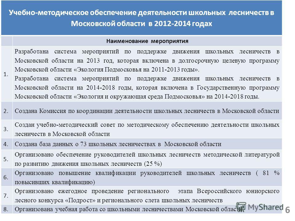 Учебно-методическое обеспечение деятельности школьных лесничеств в Московской области в 2012-2014 годах Наименование мероприятия 1. Разработана система мероприятий по поддержке движения школьных лесничеств в Московской области на 2013 год, которая вк