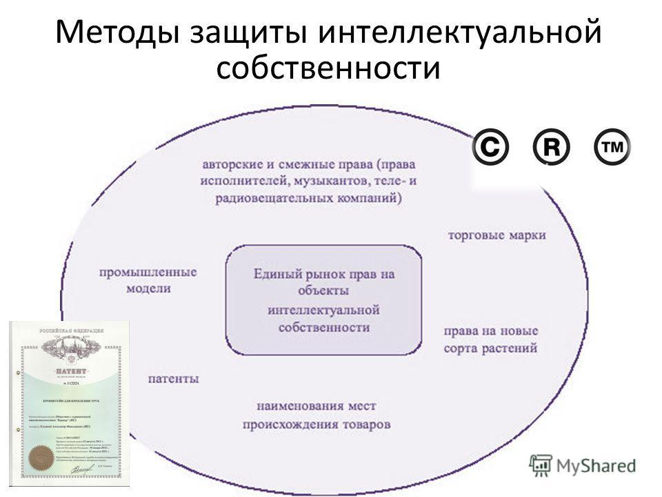 Методы защиты интеллектуальной собственности