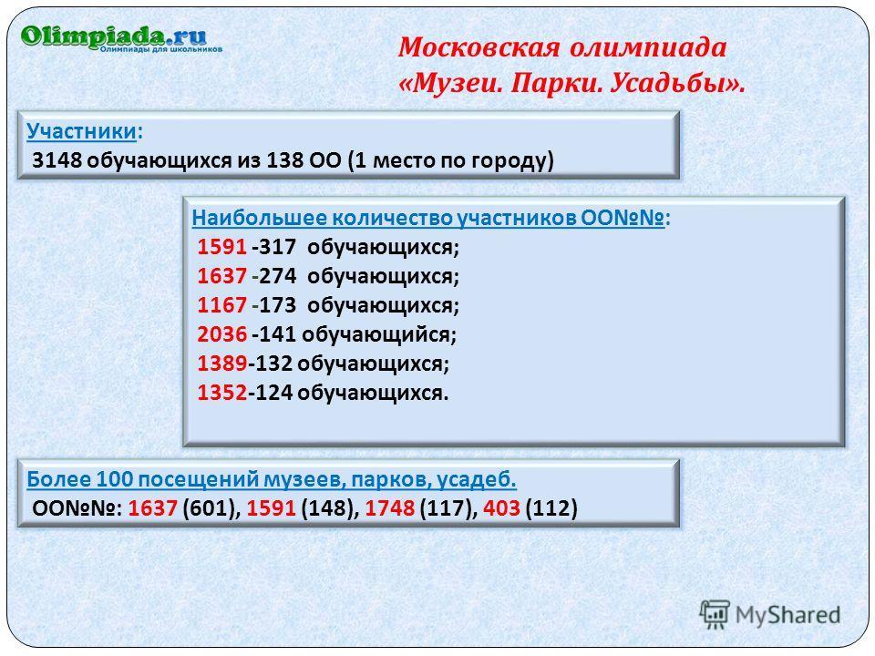 Московская олимпиада « Музеи. Парки. Усадьбы ». Участники: 3148 обучающихся из 138 ОО (1 место по городу) Наибольшее количество участников ОО: 1591 -317 обучающихся; 1637 -274 обучающихся; 1167 -173 обучающихся; 2036 -141 обучающийся; 1389-132 обучаю