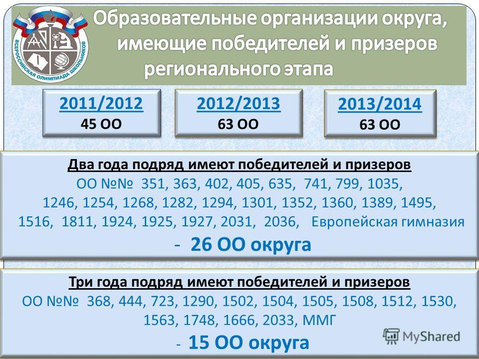 Два года подряд имеют победителей и призеров ОО 351, 363, 402, 405, 635, 741, 799, 1035, 1246, 1254, 1268, 1282, 1294, 1301, 1352, 1360, 1389, 1495, 1516, 1811, 1924, 1925, 1927, 2031, 2036, Европейская гимназия - 26 ОО округа Два года подряд имеют п