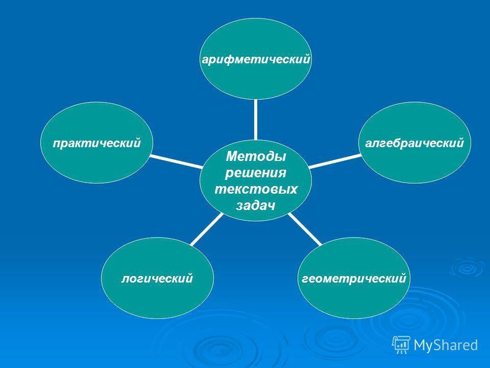 Методы решения текстовых задач арифметическийалгебраическийгеометрическийлогическийпрактический