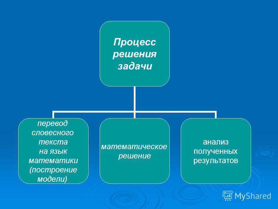 Процесс решения задачи перевод словесного текста на язык математики (построение модели) математическое решение анализ полученных результатов