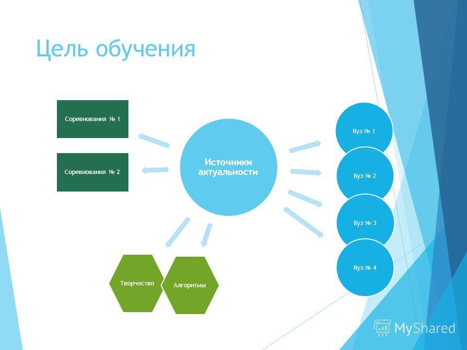 Цель обучения Источники актуальности Вуз 1Вуз 2Вуз 3Вуз 4 Соревнования 1 Соревнования 2 ТворчествоАлгоритмы