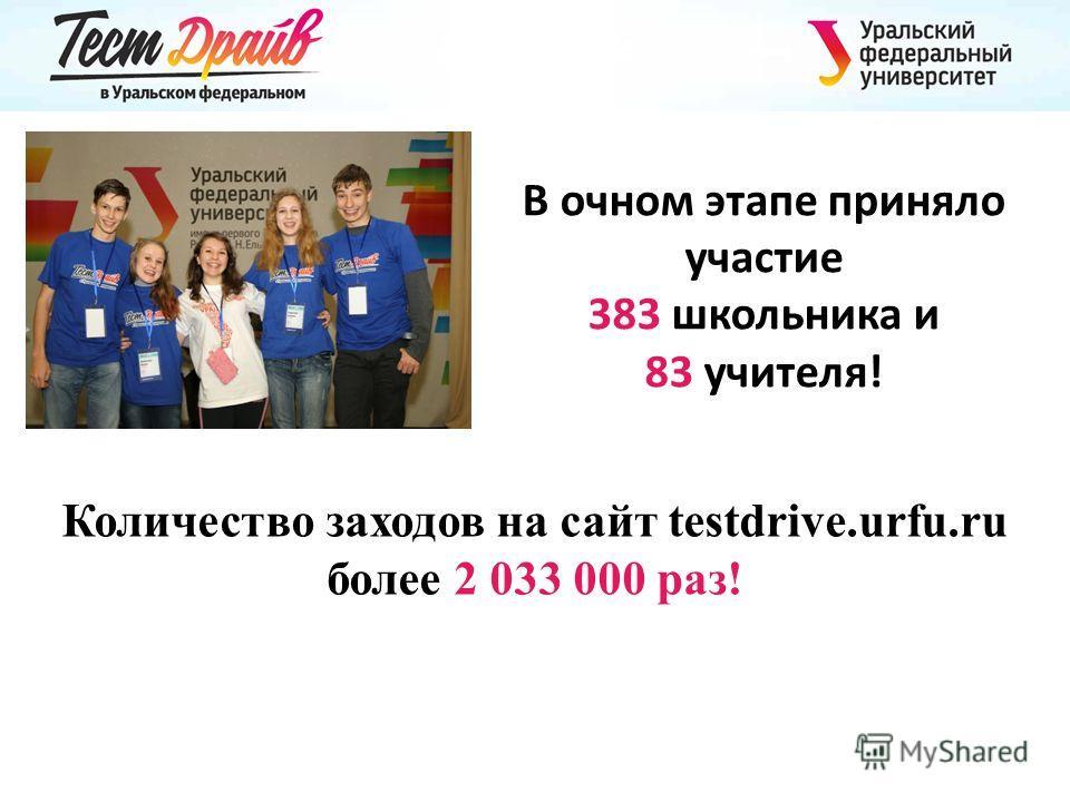 Количество заходов на сайт testdrive.urfu.ru более 2 033 000 раз! В очном этапе приняло участие 383 школьника и 83 учителя!