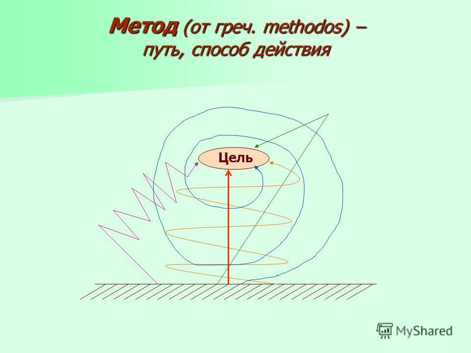 Метод (от греч. methodos) – путь, способ действия Цель