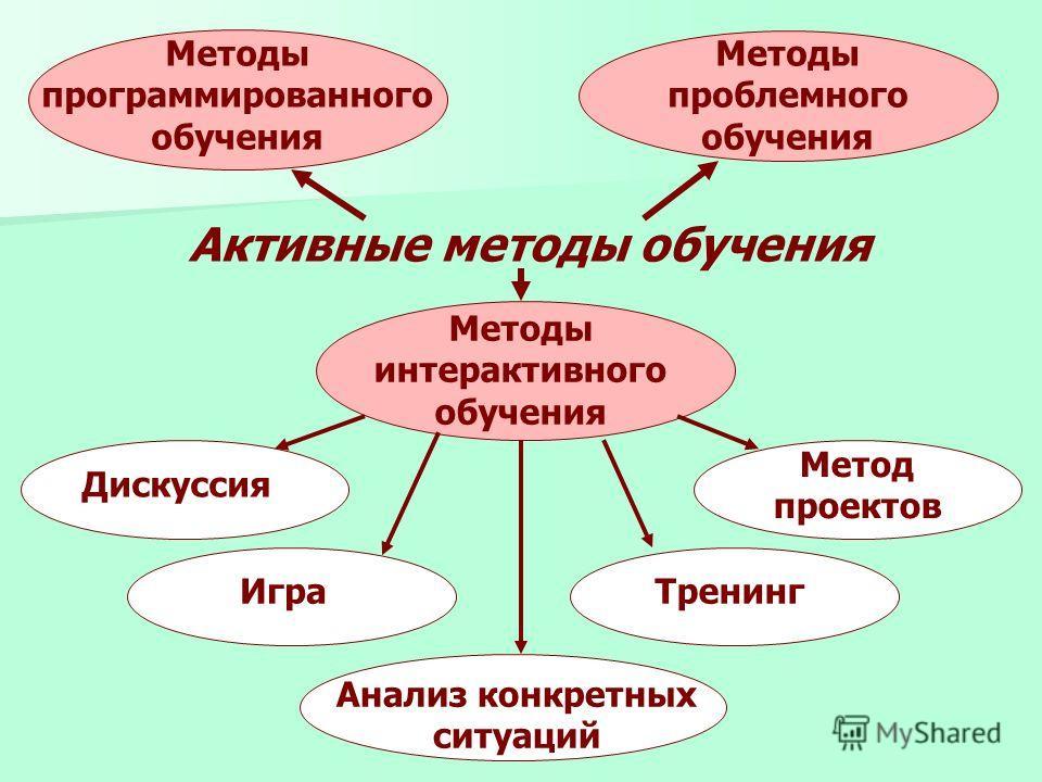 Активные методы обучения Методы программированного обучения Методы проблемного обучения Методы интерактивного обучения Дискуссия Игра Анализ конкретных ситуаций Тренинг Метод проектов