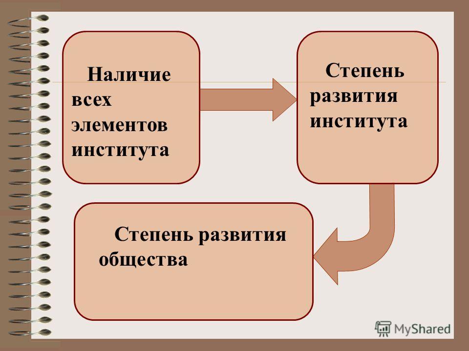 Наличие всех элементов института Степень развития института Степень развития общества