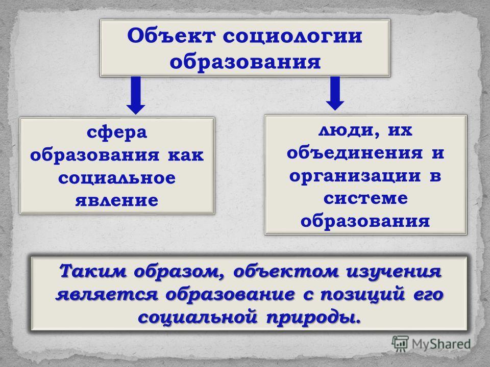 Объект социологии образования Таким образом, объектом изучения является образование с позиций его социальной природы. люди, их объединения и организации в системе образования сфера образования как социальное явление
