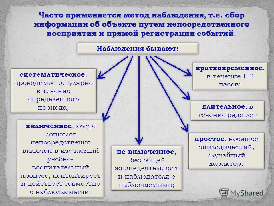 . Часто применяется метод наблюдения, т.е. сбор информации об объекте путем непосредственного восприятия и прямой регистрации событий. Наблюдения бывают: систематическое, проводимое регулярно в течение определенного периода; простое, носящее эпизодич