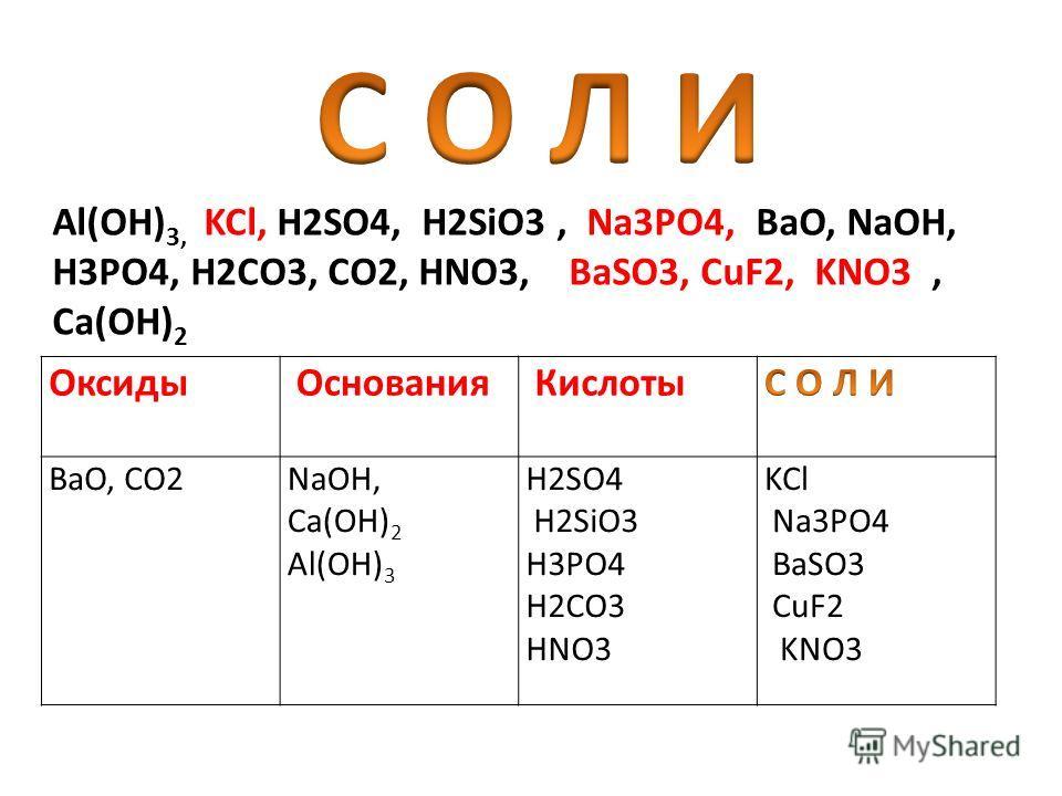 Оксиды Основания Кислоты BaO, CO2NaOH, Ca(OH) 2 Al(OH) 3 H2SO4 H2SiO3 H3PO4 H2CO3 HNO3 Распределите формулы следующих соединений по классам. Al(OH) 3, KCl, H2SO4, H2SiO3, Na3PO4, BaO, NaOH, H3PO4, H2CO3, CO2, HNO3, BaSO3, CuF2, KNO3, Ca(OH) 2